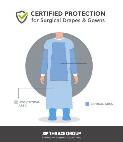 New Development from Thrace Group for surgical clothing and drapes.